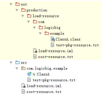 What are different ways to load classpath resources in Java?