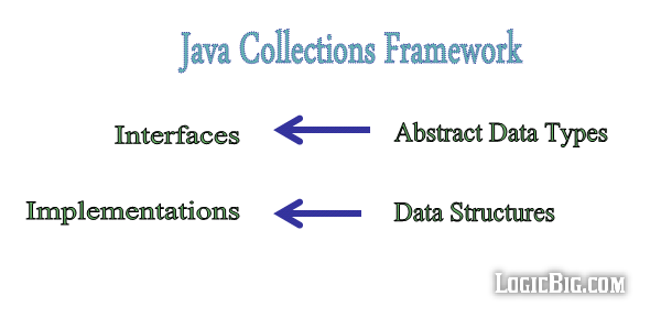 collections-framework