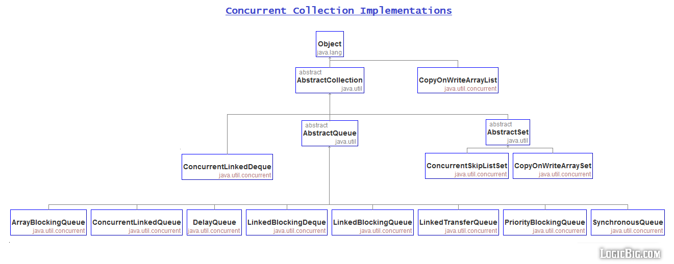 Java Concurrent Collections Cheat Sheet