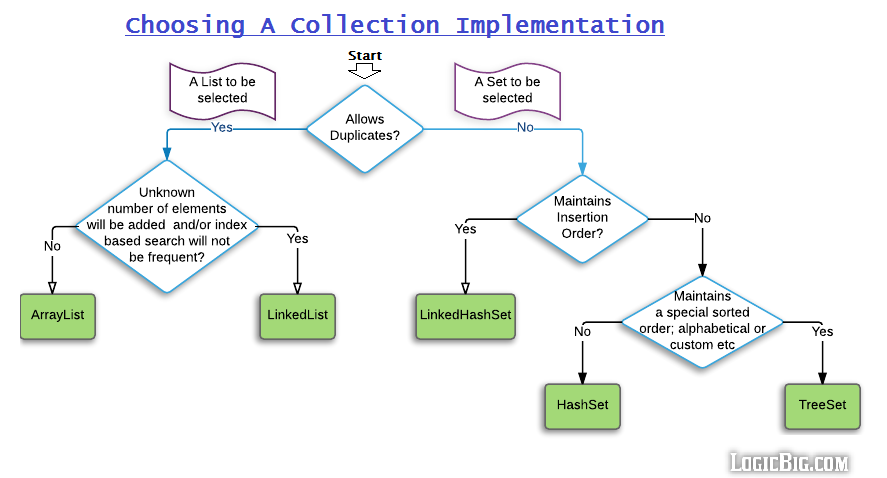 Collection example in java pdf to html