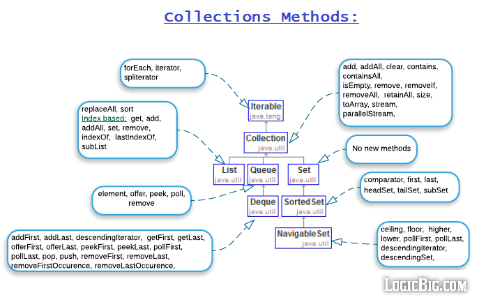 Java Collection Cheat Sheet