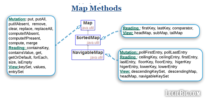 Java Collection Map Cheat Sheet