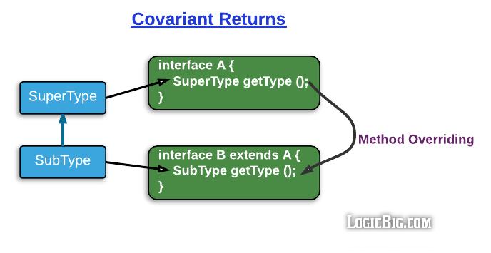 Java - Covariant Return Type