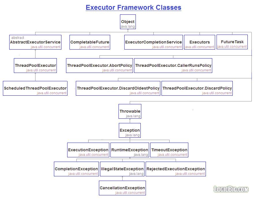 executorservice java source code