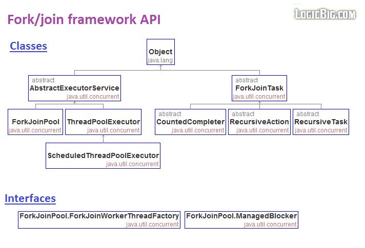 Java Fork/Join Framework - Work-stealing ForkJoinPool