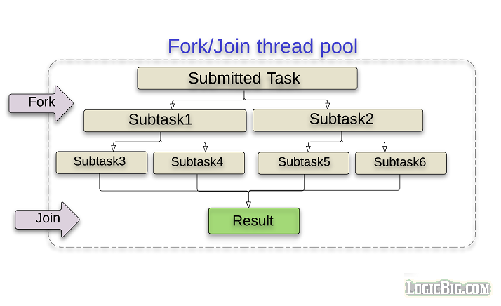 Java concurrency and multi threading for Thread pool design pattern java