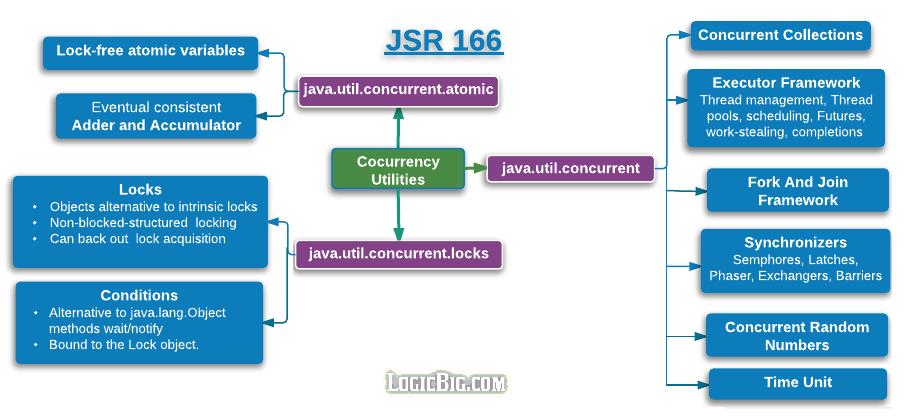 Java - JSR 166: Concurrency Utilities