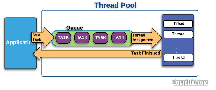 Java thread pool concepts and threadpoolexecutor for Thread pool design pattern java