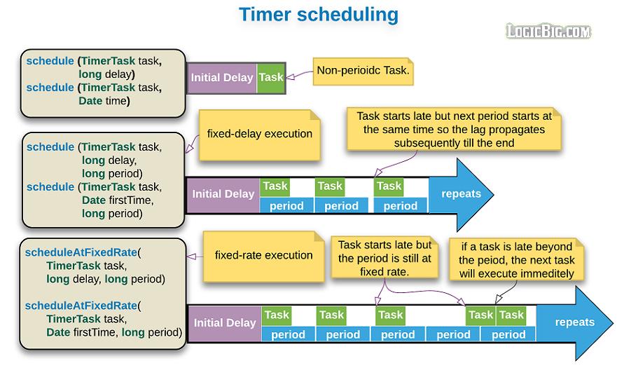 Java - Scheduling tasks using java util Timer
