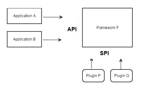 Java - ServiceLoader Example