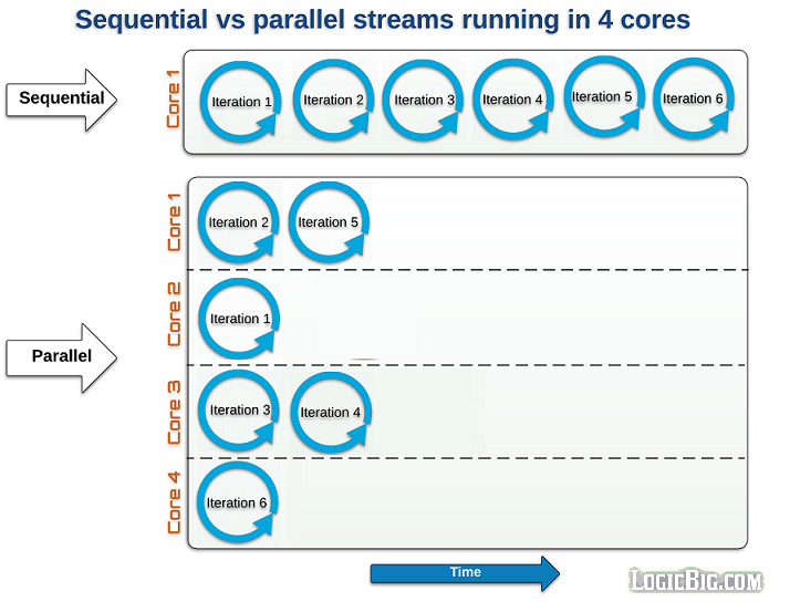 Java 8 Streams - Sequential vs Parallel streams