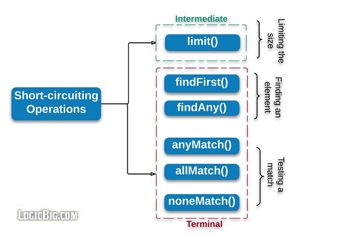 Java 8 Streams - Short circuiting operations
