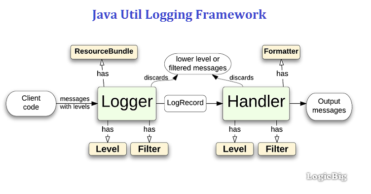 Getting started with Java Logging