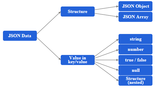 Java JSON processing - Object Model API