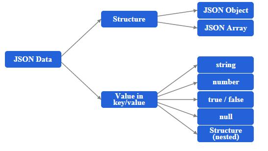 Java Json Processing