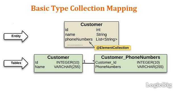JPA + Hibernate - Persisting a Collection of basic Java