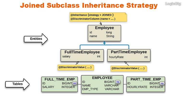 JPA + Hibernate - Joined Subclass Inheritance Strategy