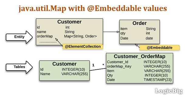 JPA + Hibernate - Persisting a Map of basic type keys and ...