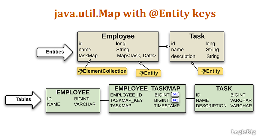JPA + Hibernate - Persisting a Map of @Entity keys and basic