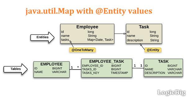 Map of basic type keys and @Entity values