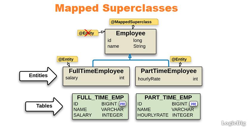 JPA + Hibernate - Mapped Superclasses