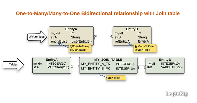 JPA + Hibernate - Bidirectional OneToMany/ManyToOne with Join table