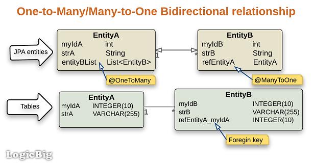 Jpa Hibernate Bidirectional Onetomanymanytoone Example