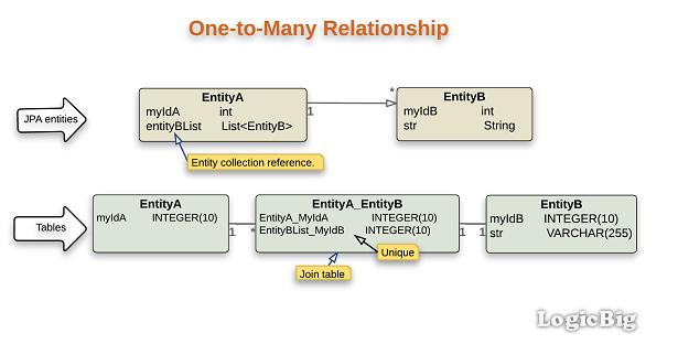 JPA + Hibernate - @OneToMany example