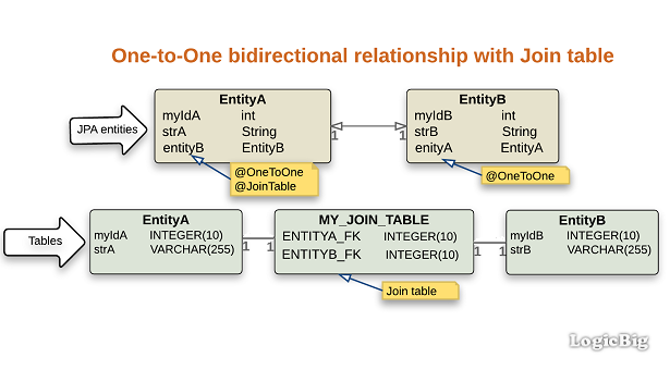 JPA + Hibernate - @JoinTable with bidirectional @OneToOne