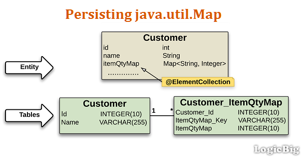 JPA + Hibernate - Persisting java.util.Map Java Maps on vietnam map, bali map, australia map, indonesia map, mekong river map, mecca map, indochina map, malaya map, world map, india map, hawaii map, gujarat map, philippines map, madagascar map, moluccas map, singapore map, sumatra map, gobi desert map, jakarta map, china map,