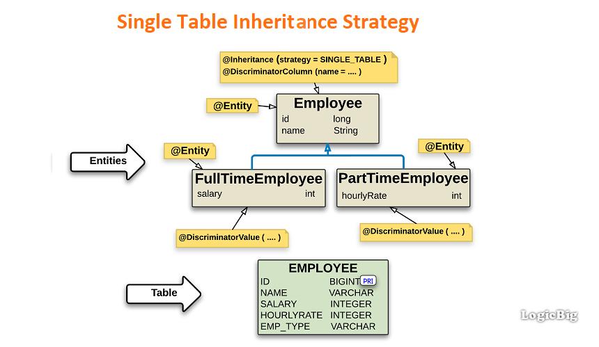 JPA + Hibernate - Single Table Inheritance Strategy