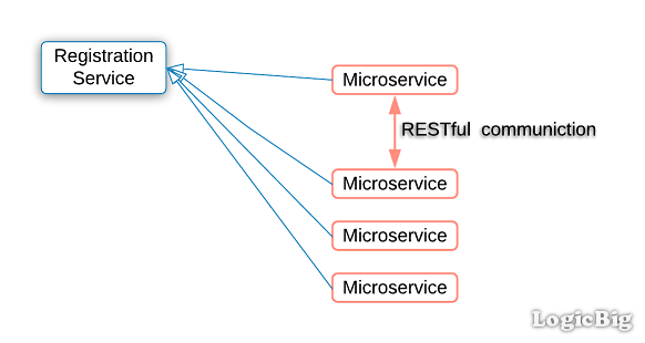 Spring Cloud - Microservices Hello World Example