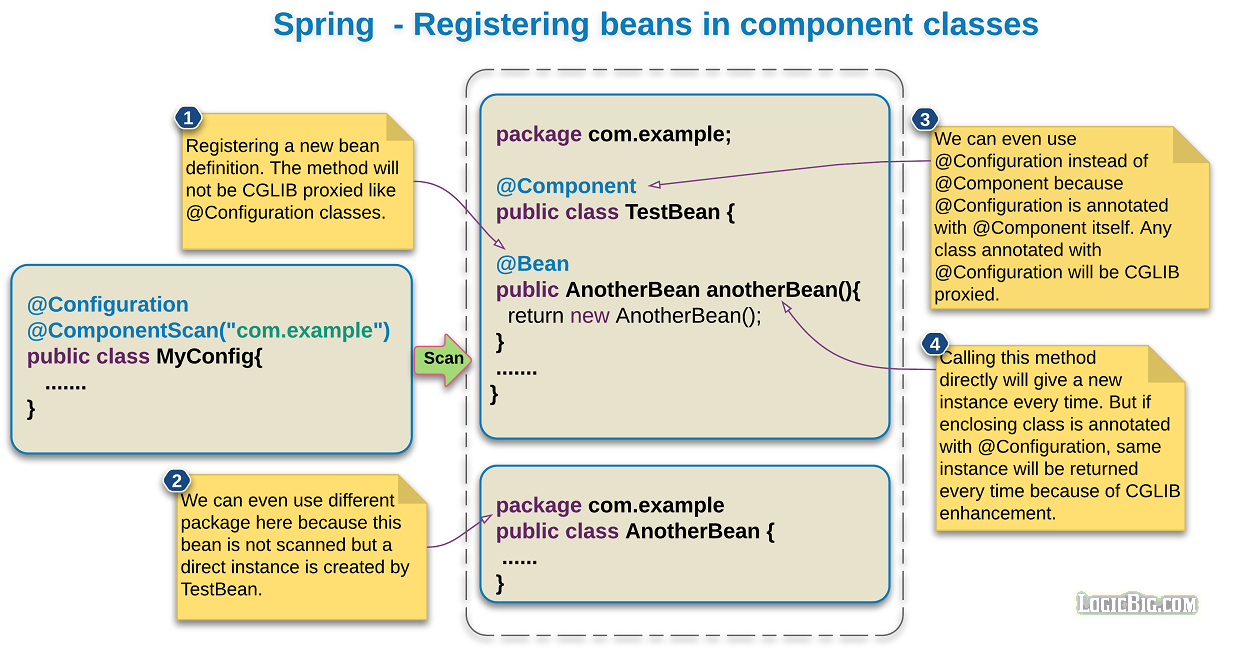 Spring - Registering beans within @Component classes
