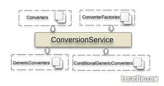 Spring - Conversion Service