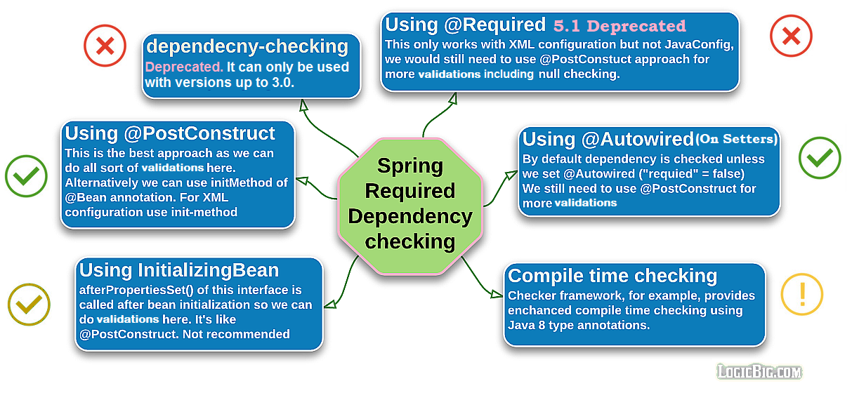 Spring - Required dependency checking