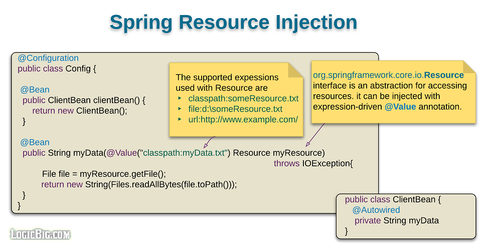 spring resource injection rh logicbig com spring autowiring example using xml spring writing samples