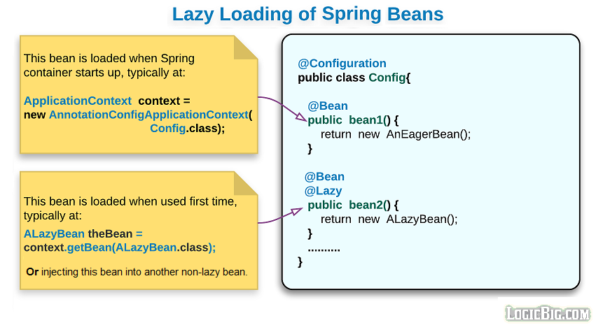 Spring - Lazy Initialization, using @Lazy