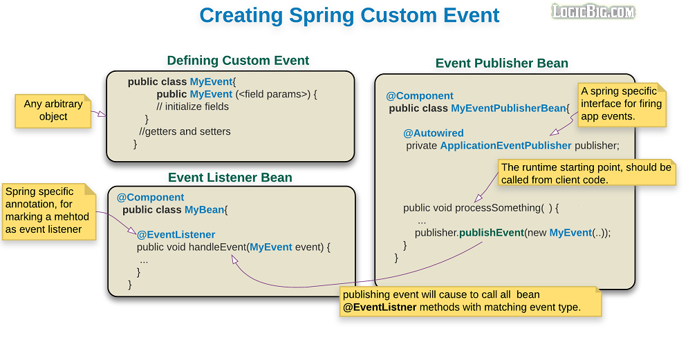 Spring - Standard and Custom Events