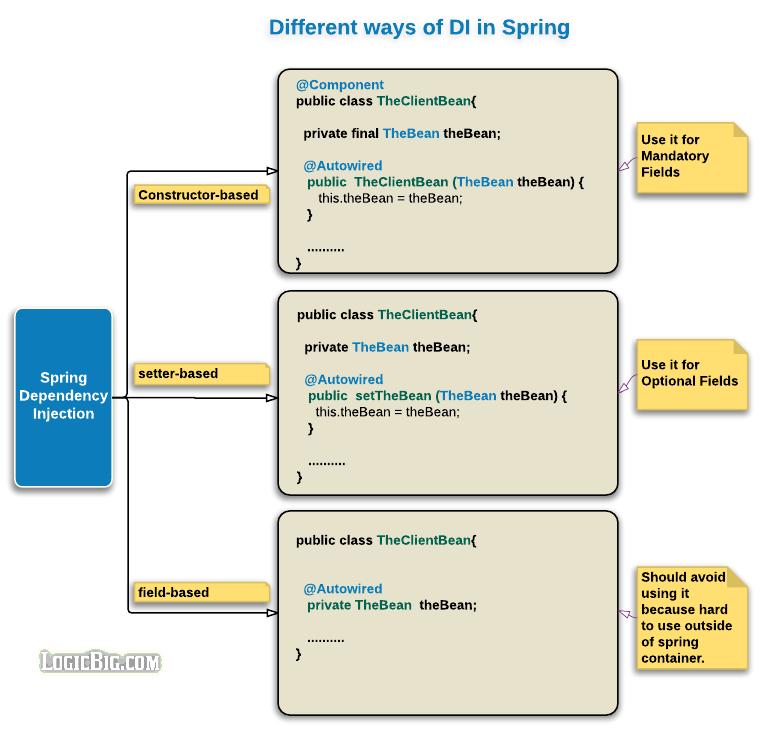 spring constructor based vs setter based vs field based dependency rh logicbig com spring autowiring example using xml autowired spring example xml