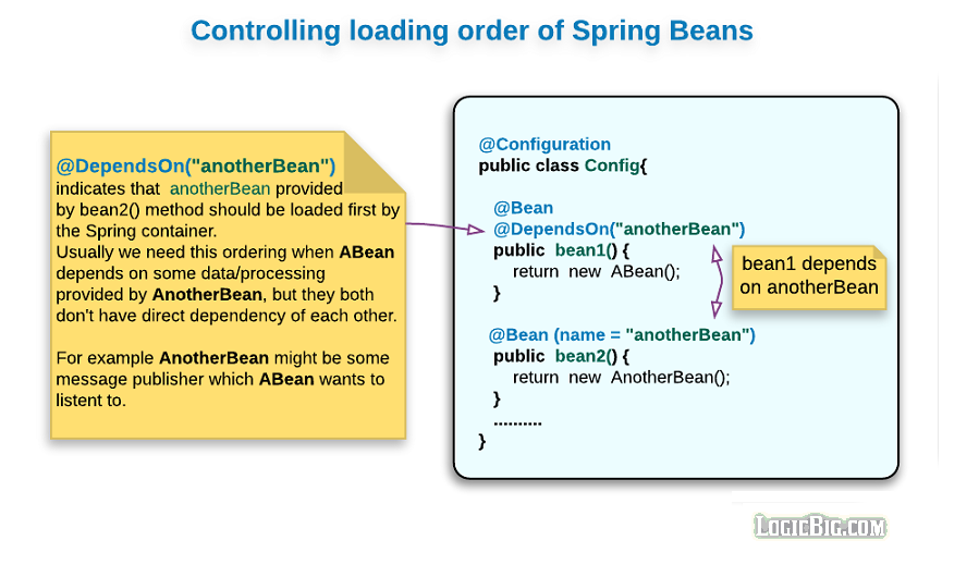 Spring - Controlling Beans Loading Order, using @DependsOn