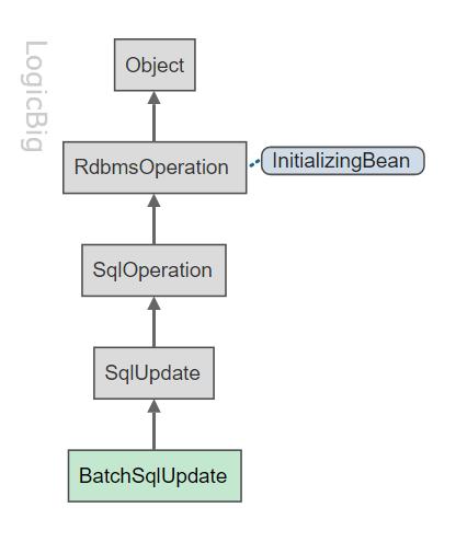 Spring - Batch update operations using BatchSqlUpdate
