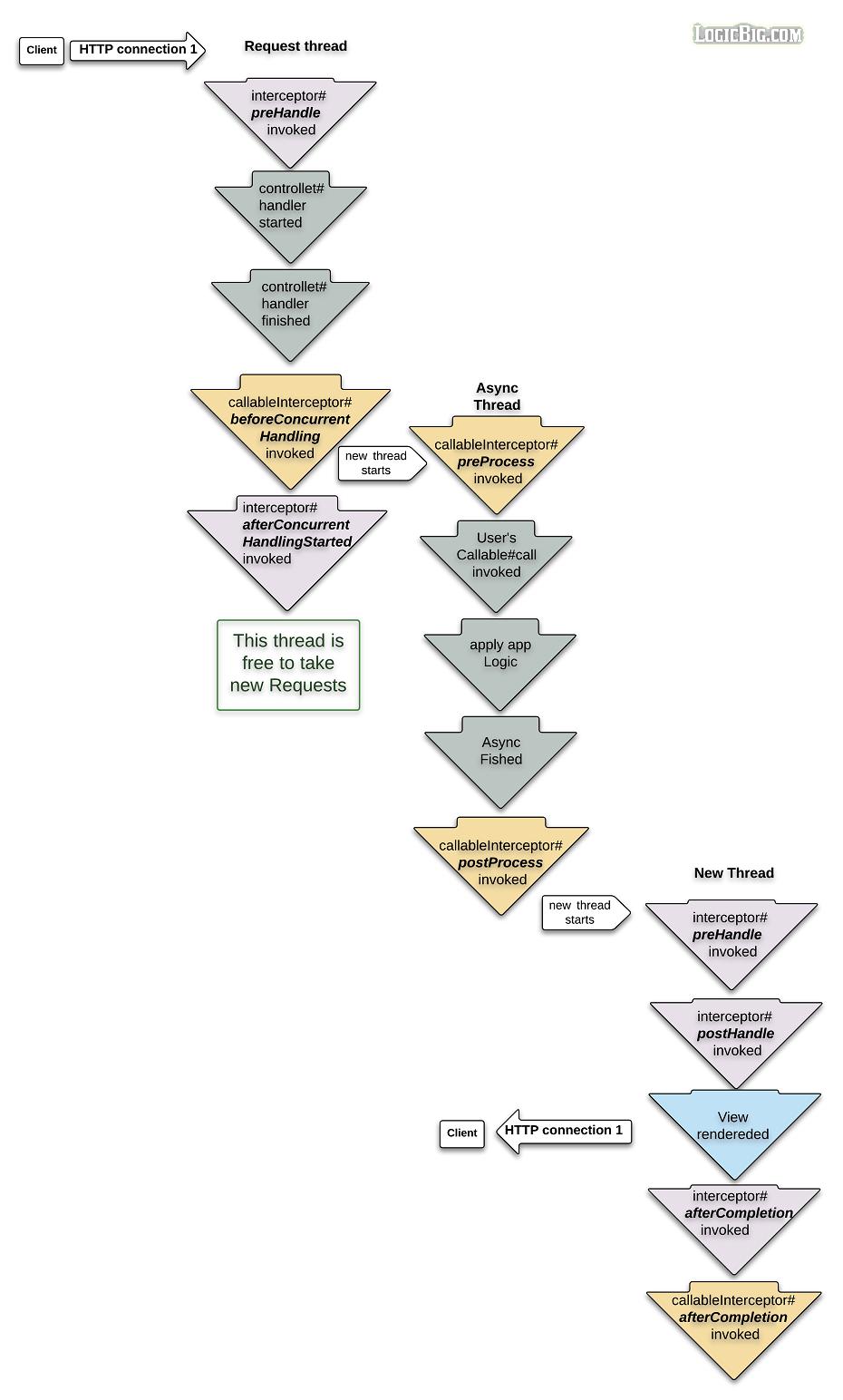 Spring MVC - Intercepting Async process lifecycle using ...