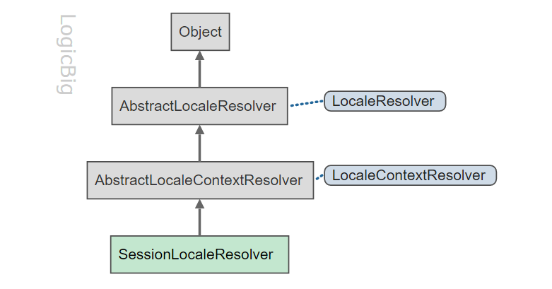 Spring MVC - Customized Locale selection using