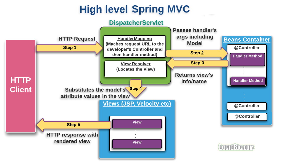 Spring mvc hibernate mysql integration crud example tutorial.